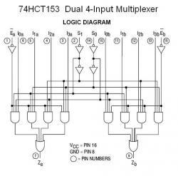 74HCT153 Dual 4-Input Multiplexer