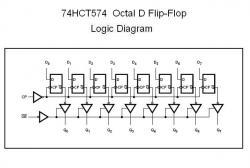 74HCT574 Octal D Flip-Flop