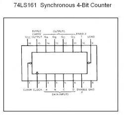 74LS161 Synchronous 4-Bit Counter