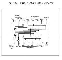 74S253 Dual 4-Bit Multiplexer